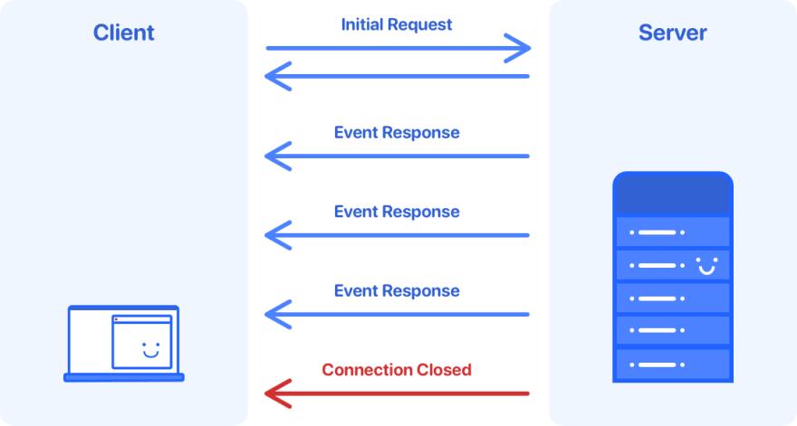 浅谈 Server-Sent Events